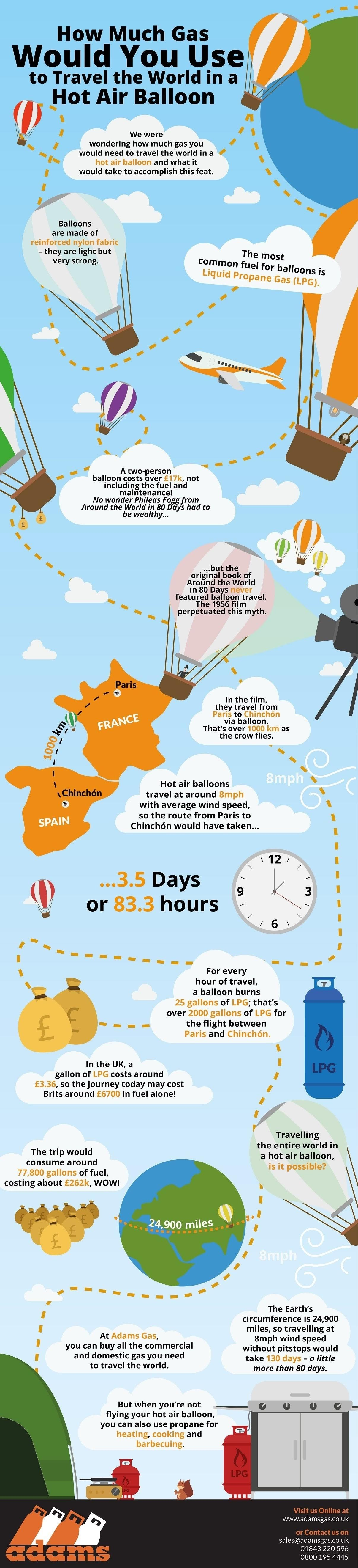 How Much Gas Would You Use to Travel the World in a Hot Air Balloon? #infographic
