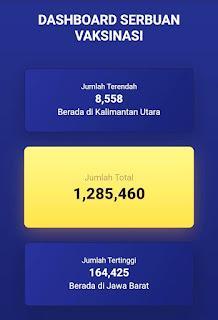 1 Juta Vaksin Hadiah Bhayangkara ke-75 Untuk Masyarakat Sehat-Indonesia maju