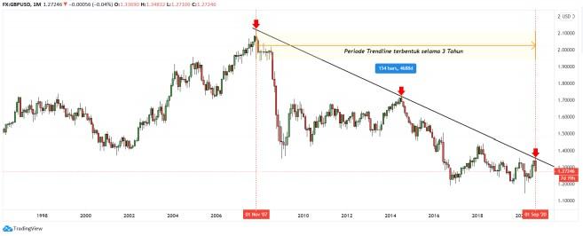 Periode trendline pada Chart GBPUSD