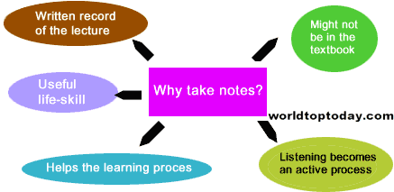 Importance of Note Making and Note Taking in Class
