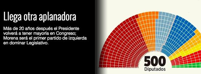 """MORENA SERA """"NUEVA APLANADORA"""" del CONGRESO y el SENADO...la alianza AMLO tendra 308 y 69 escaños respectivamente. Screen%2BShot%2B2018-08-23%2Bat%2B05.46.59"""