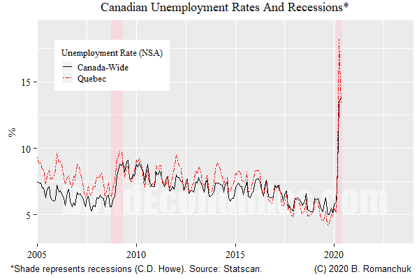 Chart: Unemployment rates, Canada and Quebec