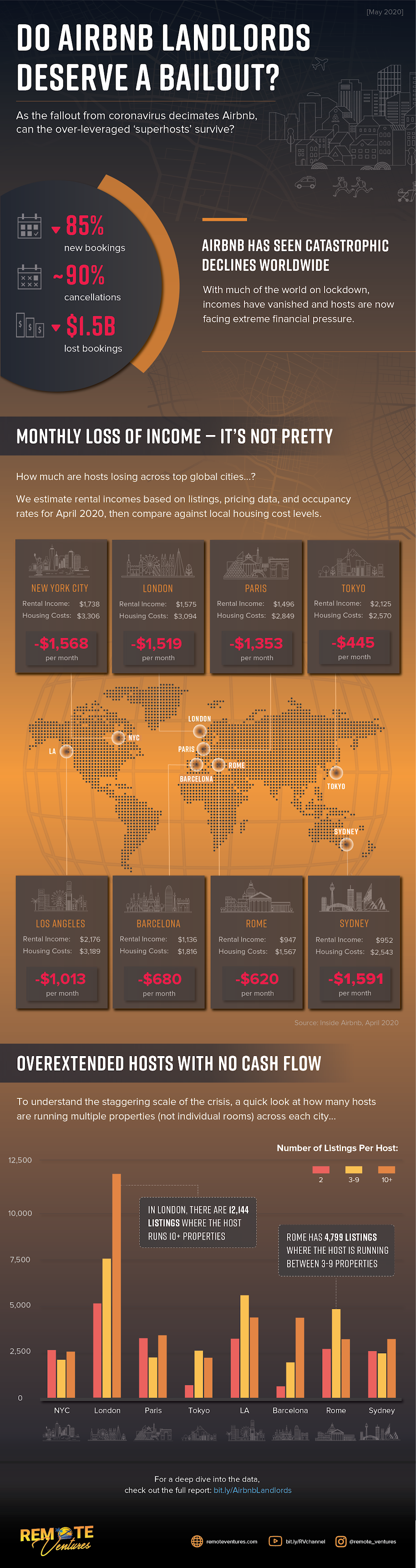 Do Airbnb Landlords Deserve a Bailout #infographic