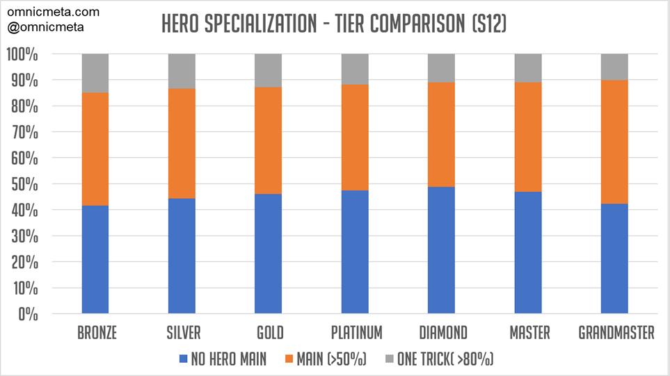 Hero Specialization in Season 12