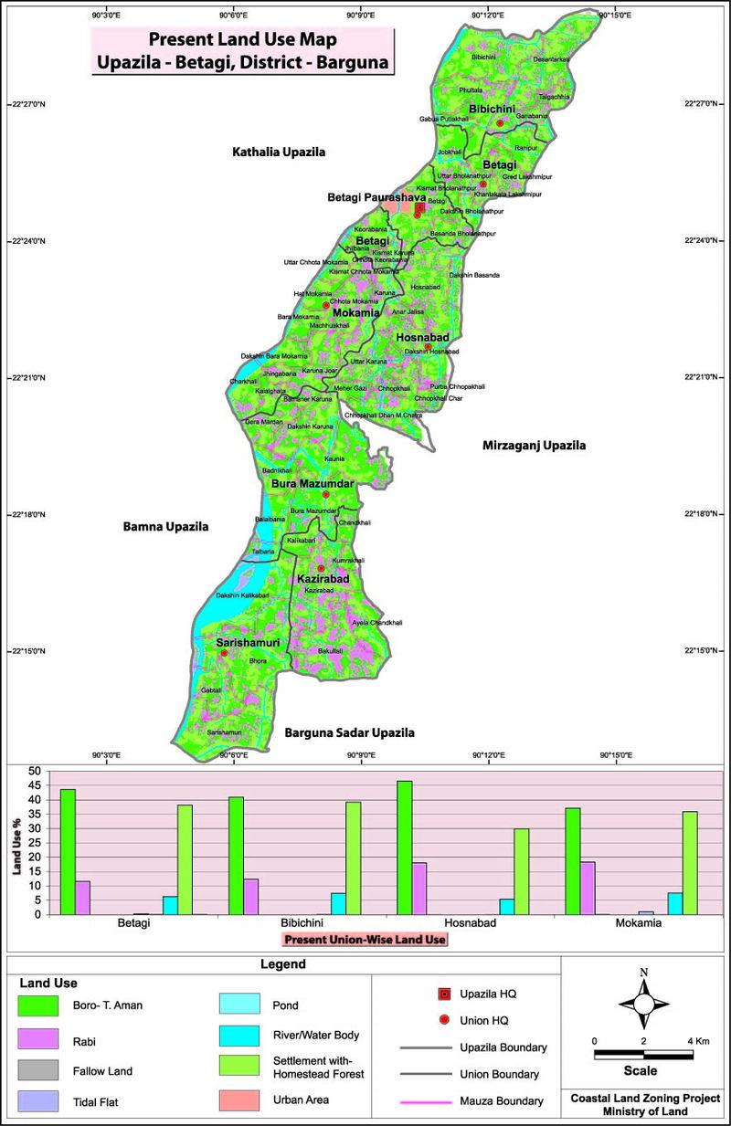 Betagi Upazila Land Use Mouza Map Barguna District Bangladesh