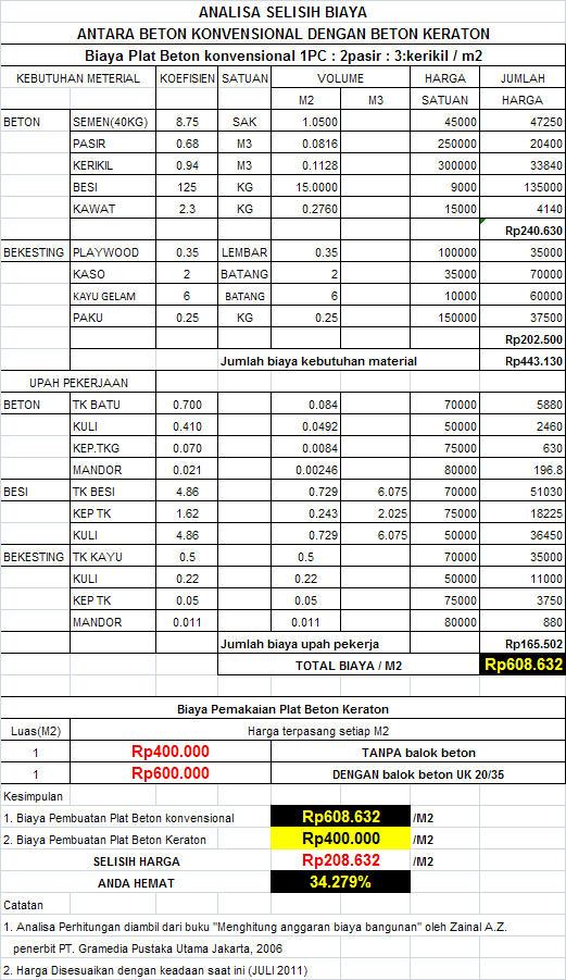 Image Result For Harga Cor Beton Dinding