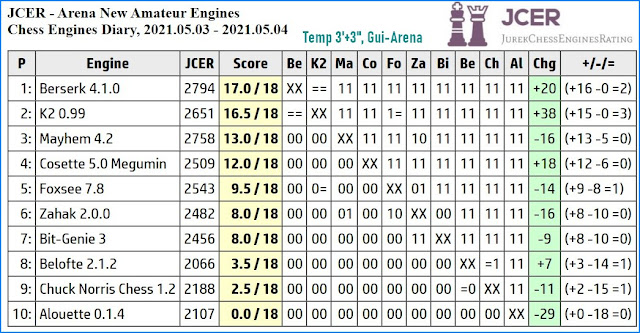 Chess Engines Diary - Tournaments 2021 - Page 7 2021.05.03.JCERNewAmateurEngines