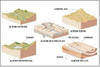 Arah dan pola aliran sungai