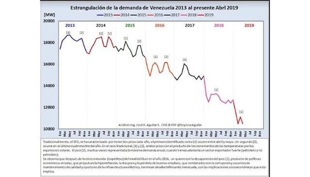 Venezuela sigue racionada después de tres meses del primer apagón