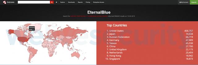 Detecciones de EternalBlue alcanzan nuevo pico desde el brote de WannaCryptor