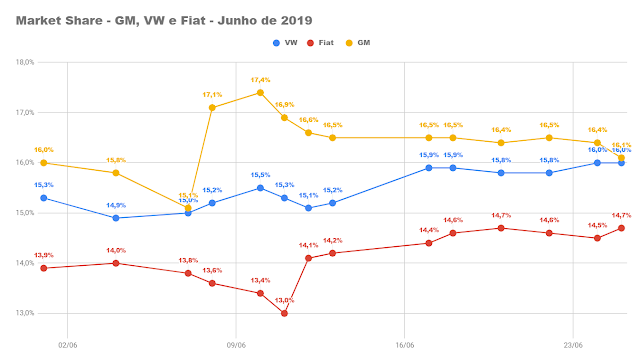 Volkswagen próxima da liderança do mercado brasileiro