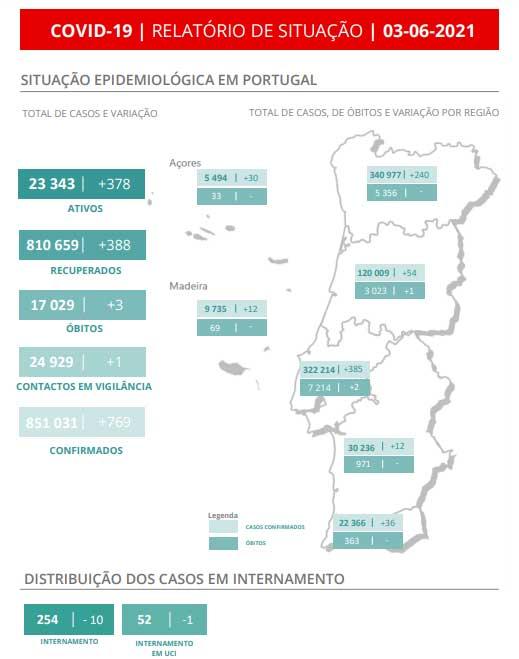 Coronavirus infection in Portugal on June 3
