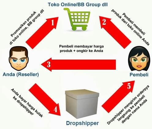 Prinsip Dropship