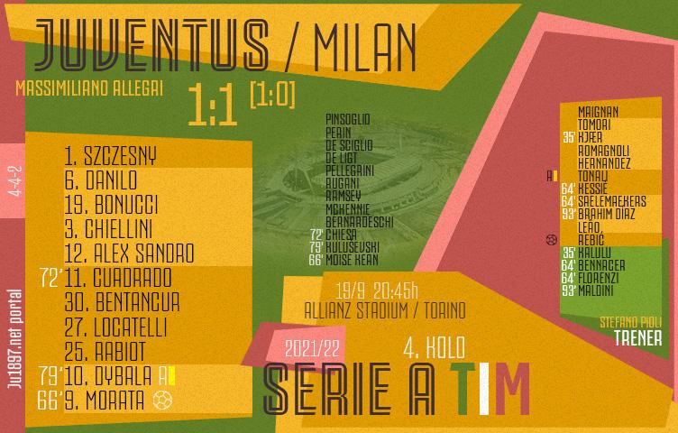 Serie A 2021/22 / 4. kolo / Juventus - Milan 1:1 (1:0)