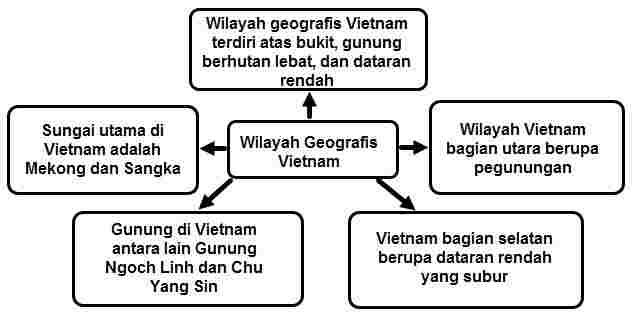 Peta Pikiran tentang Vietnam