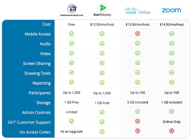 Zoom Versus Skype