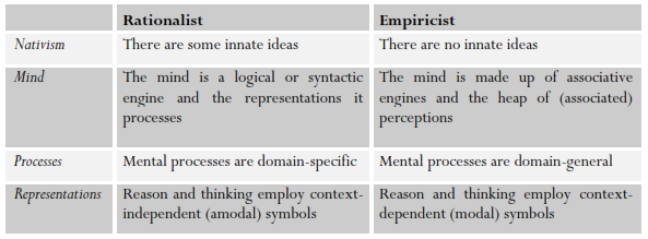 comparing philosophical ideas of hume descartes and plato Descartes versus aristotle — battle royale february 23, 2009 at 9:00 pm (critical writing, philosophy, prose) i feel much less secure in this argument, and would like to note this is just an initial draft of these ideas.
