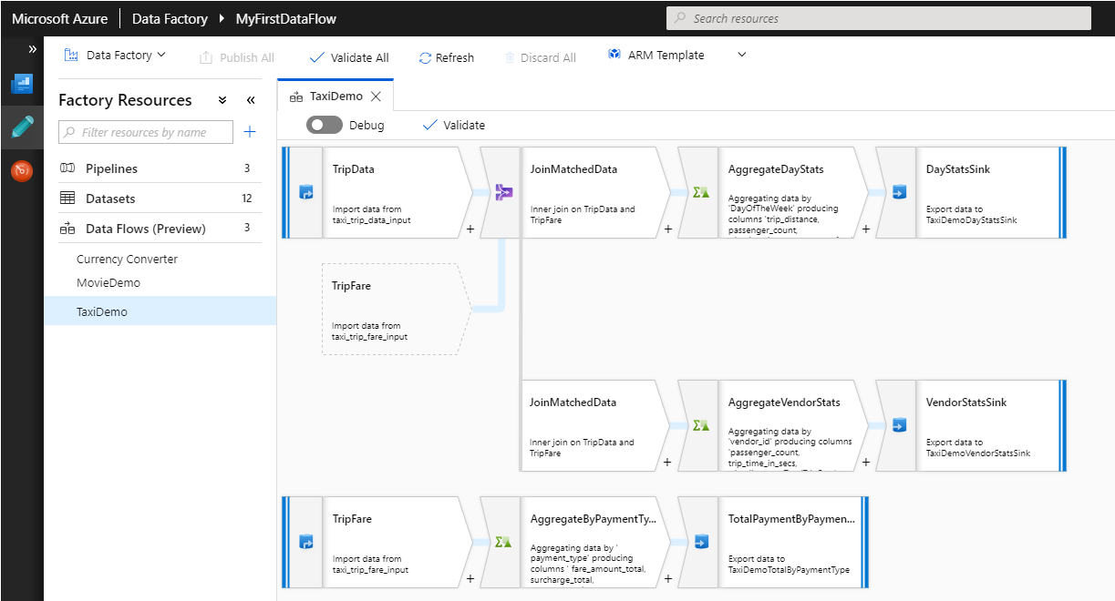 Microsoft SQL Server Integration Services: Introducing Data Flows in