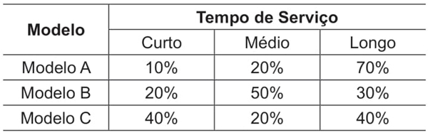 A Tabela abaixo mostra a distribuição dos tempos de serviço para cada um dos três modelos aos quais a empresa prestou assistência em 2020.