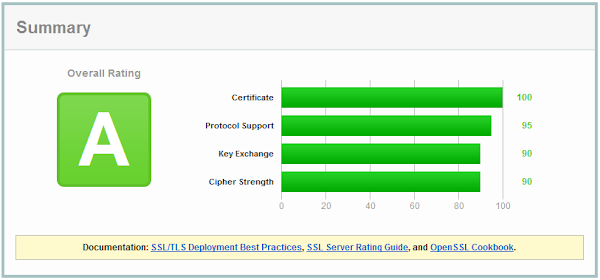 SSL Labs result for NWebsec Azure OS family 3 TLS configuration