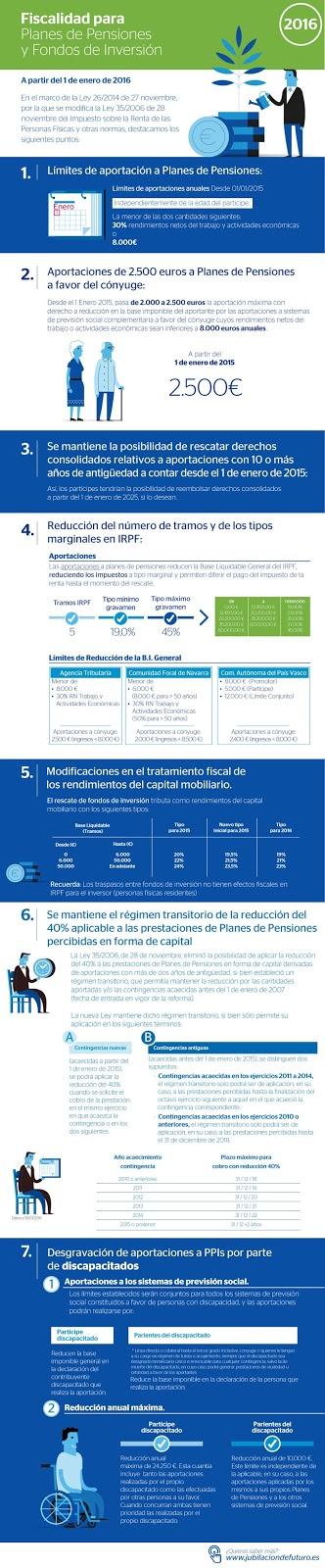 Creditos hipotecas fiscalidad para planes de pensiones y for Bbk bank cajasur oficinas