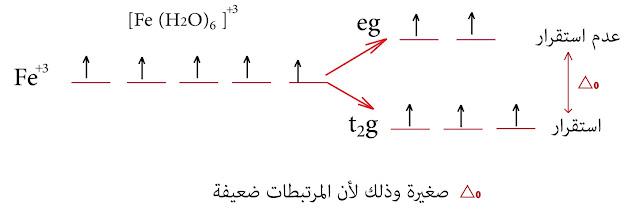 الحقل البلوري الحديد الثلاثي +Fe³