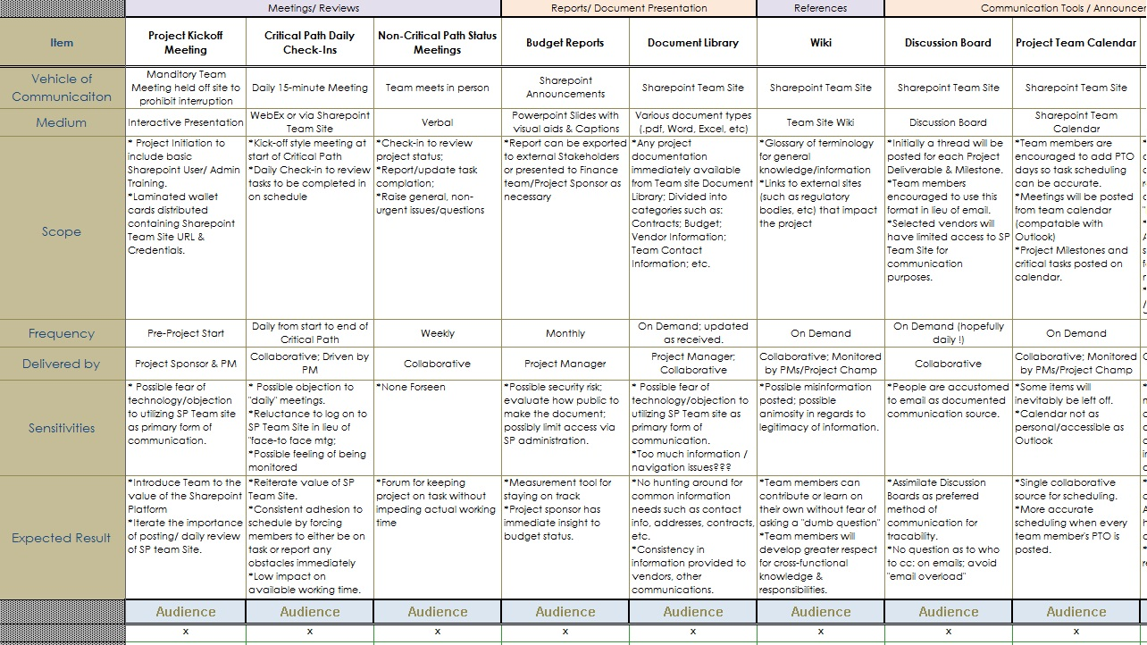 Communication plan sample communication plan projects for Communication plan template for project management