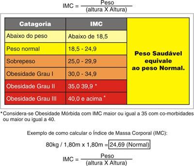 Como percentagem calcular de gordura corporal