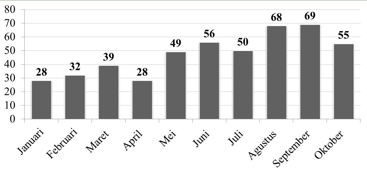 Distribusi Kecelakaan Lalu Lintas di Kota Denpasar Pada Januari Oktober 2009