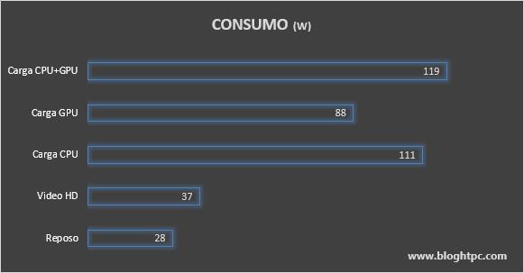 Consumo AMD RYZEN 5 3400G