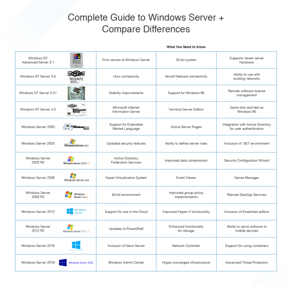 ما هو الويندوز سيرفر Windows Server وما هى اصدارته؟