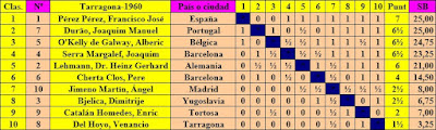 Clasificación del V Torneo Internacional de Tarragona 1960