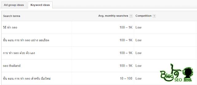 ไอเดีย Keyword สำหรับ ทำ SEO - Keyword Planner