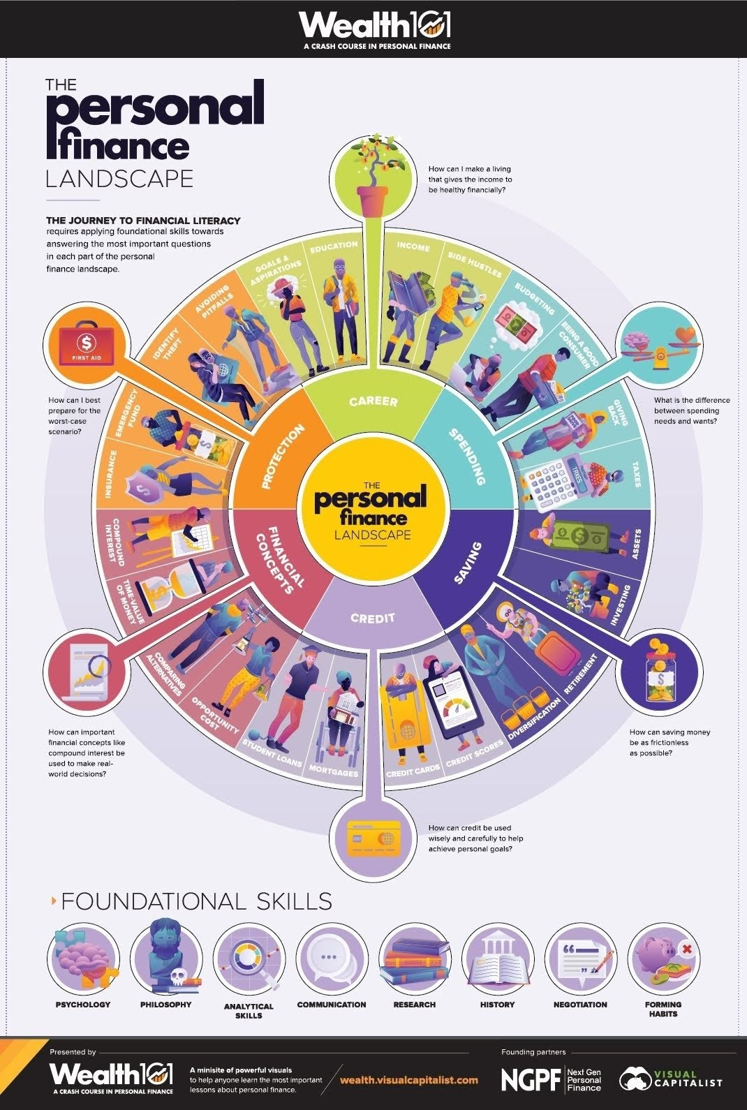 Landscape of Personal Finance #infographic