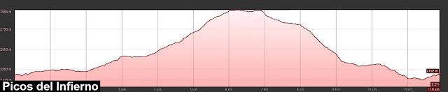 Perfil de ruta a los Picos del Infierno desde el refugio de Bachimaña