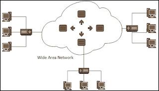 वाइड एरिया नेटवर्क (Wide Area Network) कंप्यूटर नेटवर्क के प्रकार | Type of computer networks , LAN , WAN , MAN लोकल एरिया नेटवर्क , वाइड एरिया नेटवर्क ,  मेट्रोपॉलिटन एरिया नेटवर्क