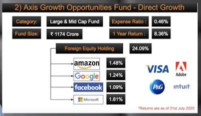 Invest money on share market