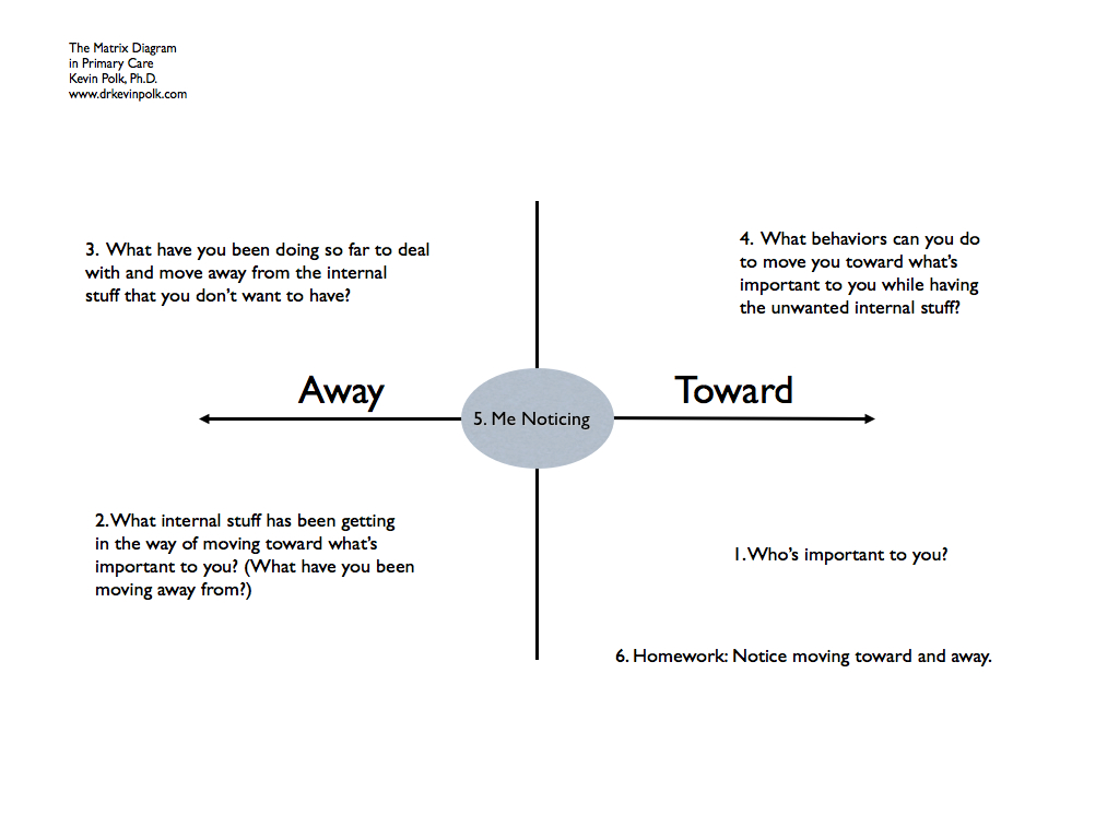 The Act Matrix By Kevin Polk Act The Matrix In Primary Care