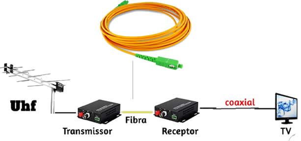 Esquema de receptor e transmissor de fibra óptica
