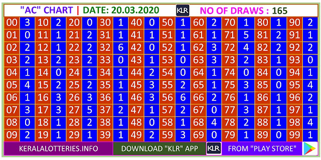 Kerala Lottery Winning Number Trending And Pending AC Chart on 20.03.2020
