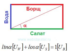 Закон сложения для борща. Нижний индекс у единиц измерения. Математика для блондинок.