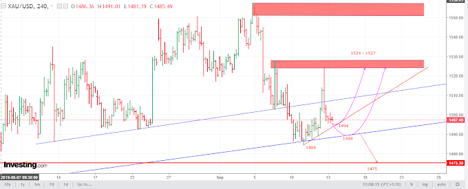 GOLD Weekly Analysis for 14th – 21st Sept 2019