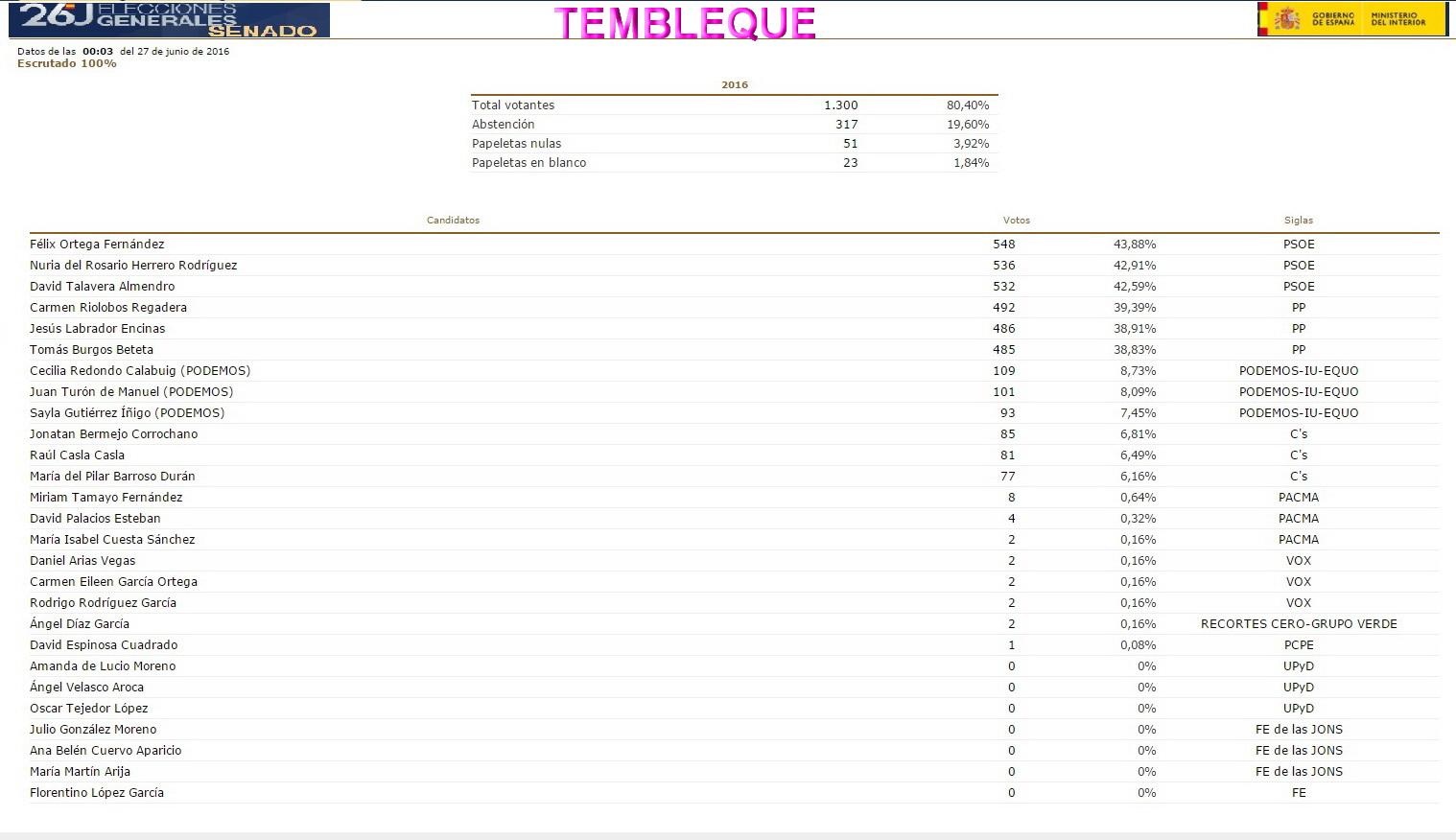 Todo tembleque resultados de las elecciones generales del for Ministerio del interior pagina oficial