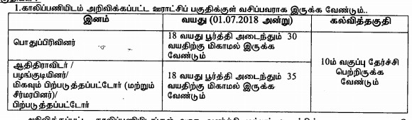 TNRD Thoothukudi Recruitment 2018