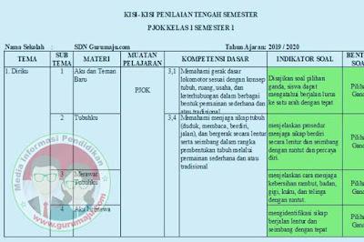 Kisi-Kisi Soal UTS / PTS PJOK Kelas 1 Semester 1 K13 Revisi