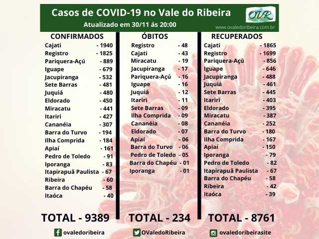 Vale do Ribeira soma 9389 casos positivos, 8761 recuperados e 234 mortes do Coronavírus - Covid-19