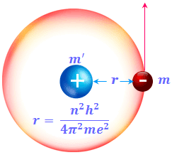 Bohr's model radius, velocity, and energy of an electron