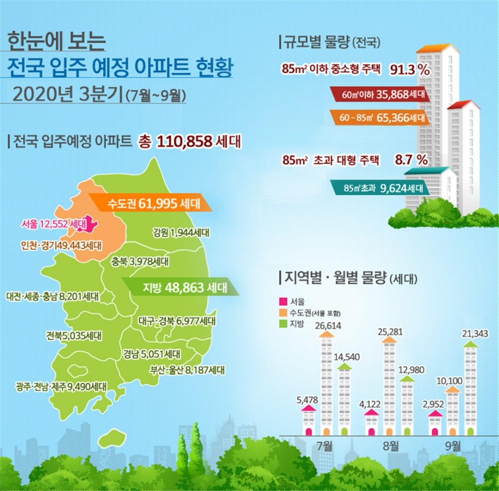 2020년 3분기(7~9월) 전국 입주예정 아파트 110,858세대, 5년평균 대비 16.6% 증가