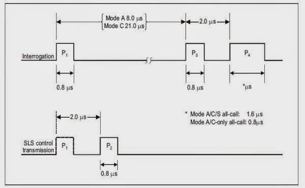 Navigational Aid Aviation transponder interrogation modes