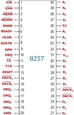Pin Diagram for  8257 DMA controller